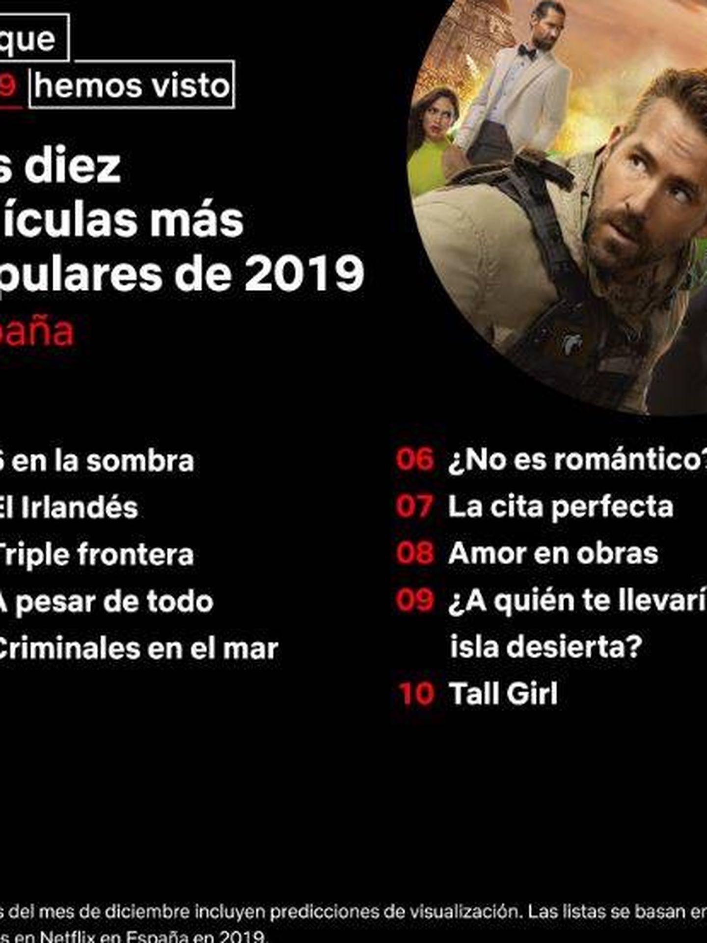 Las películas de Netflix más vistas en España en 2019. (Twitter)