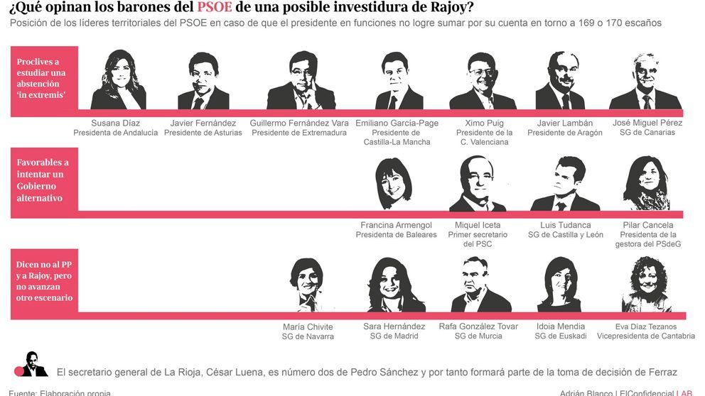 Los barones aguardan divididos los pasos de Sánchez para la investidura