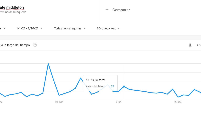 Las búsquedas en España sobre Kate Middleton desde el 1 de enero de 2021. (Google Trends)