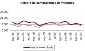 La compraventa de viviendas se desplomó un 24,9% en 2009, con una mayor caída en las de segunda mano