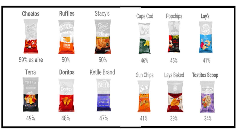 Patatas fritas: más de un 50% de lo que compras es nitrógeno