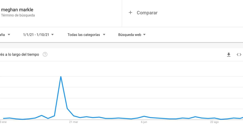 Las búsquedas en España sobre Meghan Markle desde el 1 de enero de 2021. (Google Trends)