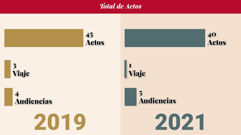 Los actos de la Reina del 1 de enero al 27 mayo de 2019 y 2021. (Vanitatis)