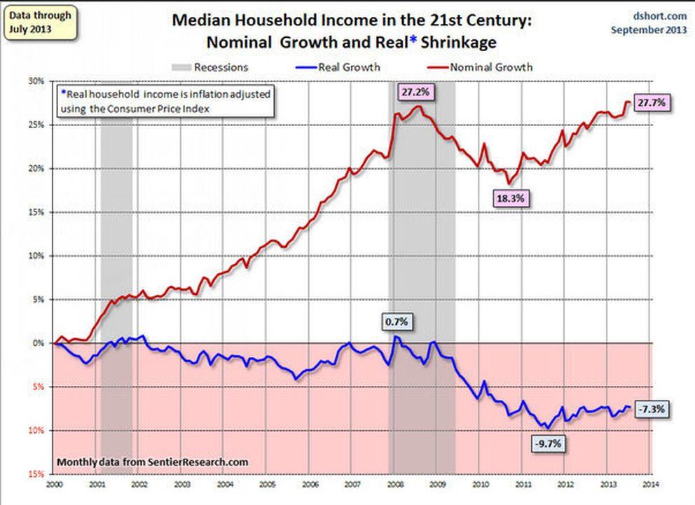 Salario mediano real y nominal desde 2000 en los EEUU. Fuente: SentierResearch.com
