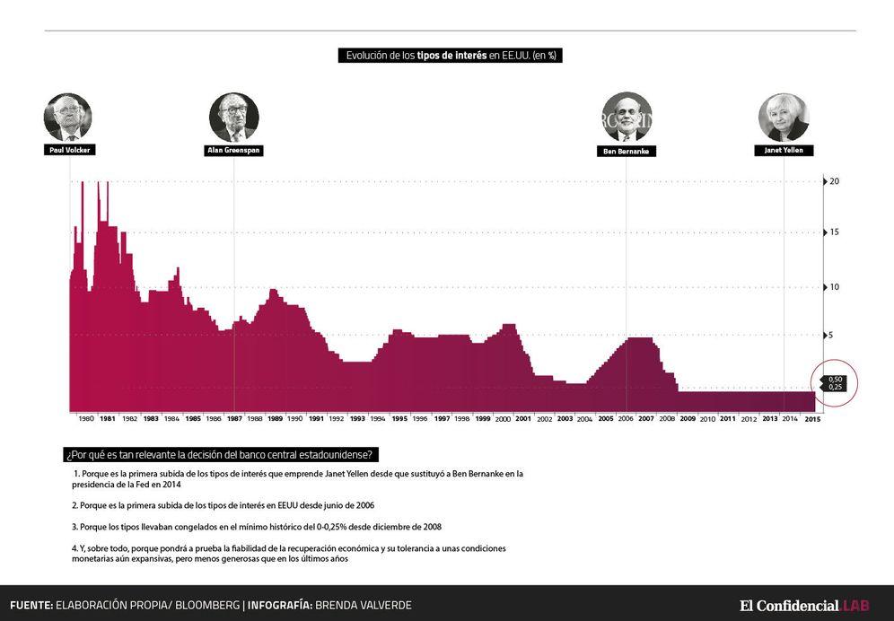 Foto: Evolución de los tipos de interés en Estados Unidos.