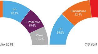 El techo del PSOE y el suelo del PP