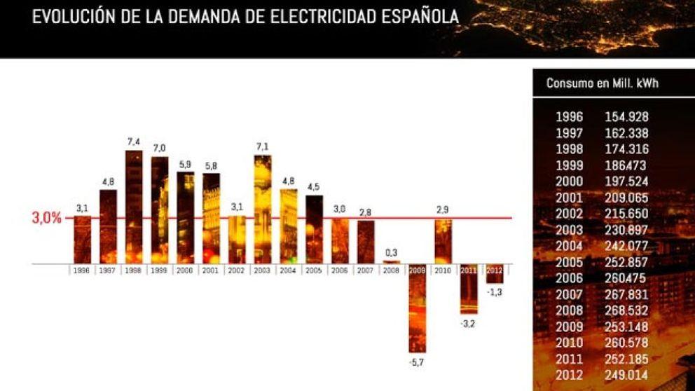 Unesa pone el 'grito en el cielo' ante un nuevo recorte de 700 millones en distribución eléctrica