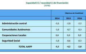Montoro destaca que los PGE para 2015 son afianzar la recuperación