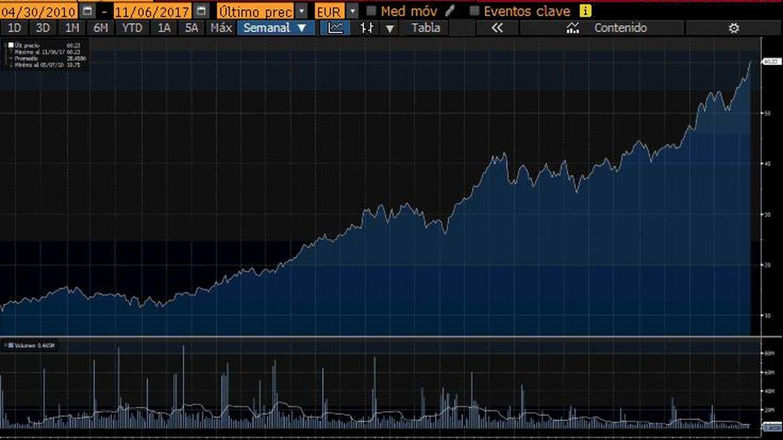 Rendimiento de Amadeus desde su debut en bolsa, 2010. (Bloomberg)