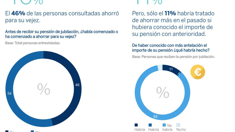 Fuente: 'VI Encuesta sobre jubilación y pensiones' (Instituto BBVA de Pensiones).