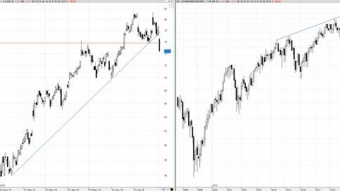 Schneider es la historia de los índices europeos