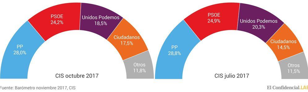 Foto: Gráficos del CIS