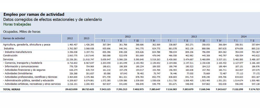 Foto: España pierde 28 millones de horas de trabajo pese a crear 127.000 empleos
