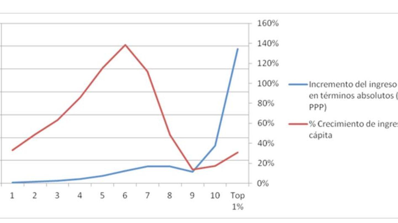 Fuente: cálculos de la autora, con datos de Lakner y Milanovic (2013). Todos los ingresos están expresados en dólares PPA (paridad del poder adquisitivo) de 2005, que representan los ingresos reales en 2005.
