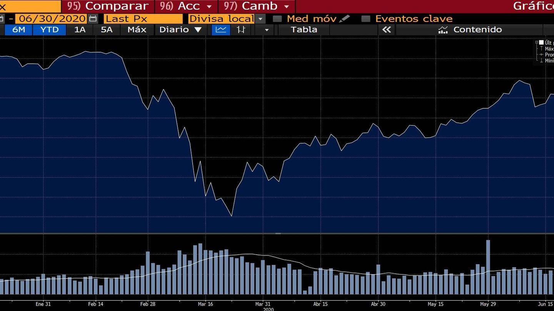 Evolución del índice MSCI World durante el primer semestre de 2020. (Bloomberg)