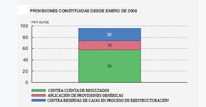 Foto: La crisis ya le ha costado a la banca unas pérdidas de 96.000 millones de euros