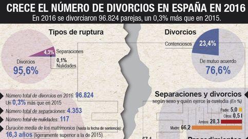 Crece el número de divorcios en España en 2016