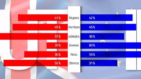 El futuro de Reino Unido está en sus manos: jóvenes, obreros y jubilados