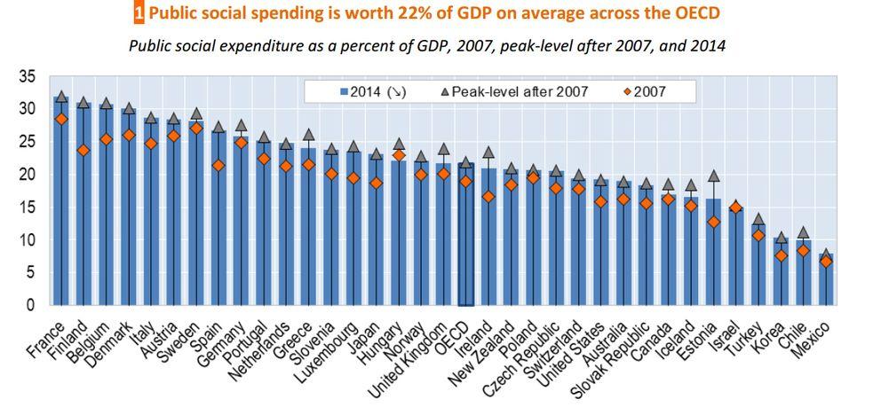 Foto: El gasto social en España es ya más alto que en Alemania y Holanda por el desempleo