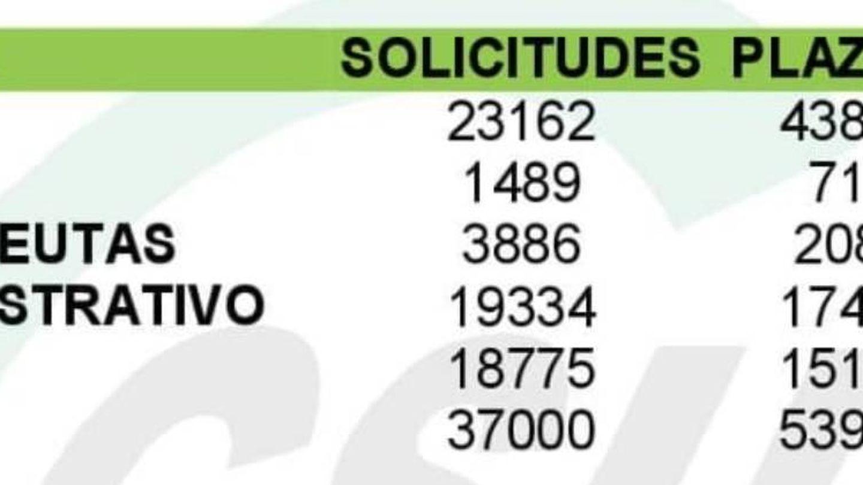 Los datos de la primera convocatoria de la OPE de estabilización.