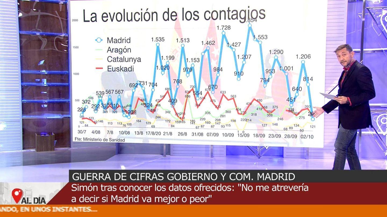 Evolución de los contagios en Madrid y otras CC.AA. (Mediaset)