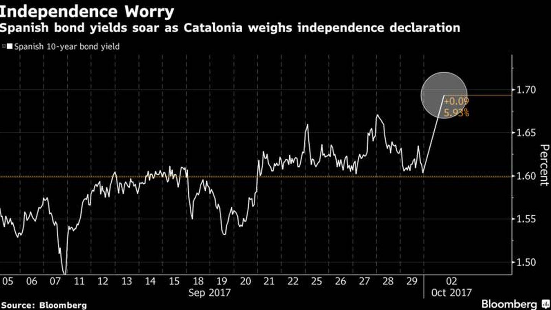 Evolución bono español (Bloomberg)