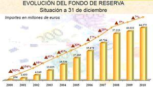 Foto: Moncloa invierte el 88% del fondo de reserva en deuda española a costa de la alemana