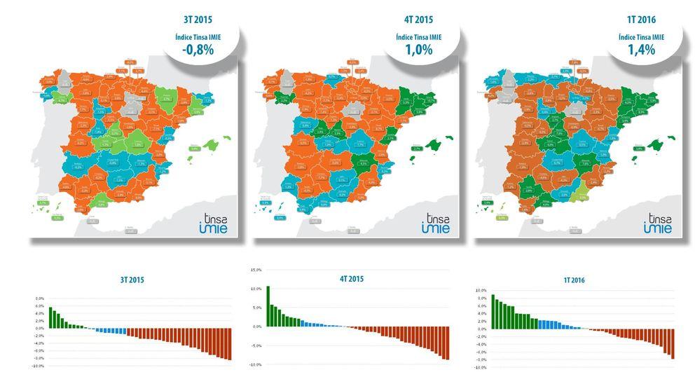 La vivienda en Barcelona y Madrid sube con fuerza en un año: 9,2% y 7,5%