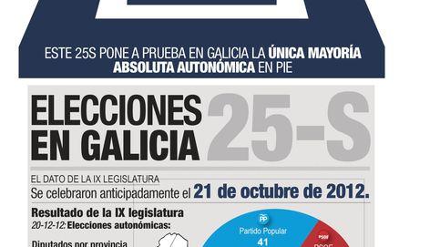 La participación en Galicia alcanza el 63,75%, casi nueve puntos más que en 2012