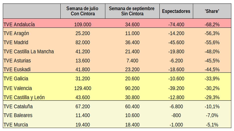 Comparativa de los territoriales, con y sin Cintora. (Datos de Kantar)