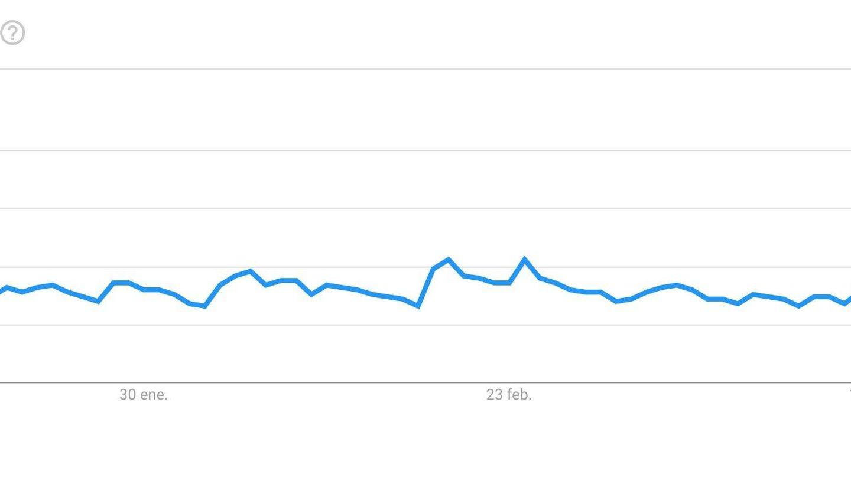Búsquedas en Google del término bitcoin