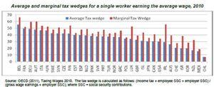 Foto: Cada español trabaja 146 días al año para el Gobierno