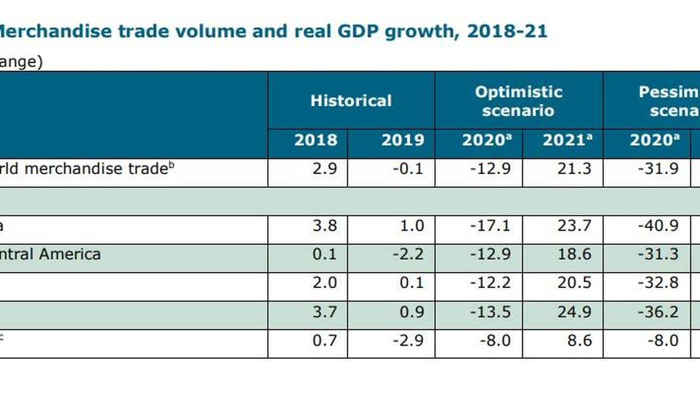 Volumen de comercio y crecimiento del PIB. (Fuente: OMC)