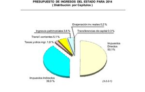 Hacienda revela que la presión fiscal habrá subido en 30.851 millones