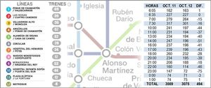 Foto: Metro de Madrid recorta un 14% el número de trenes que circulan desde octubre