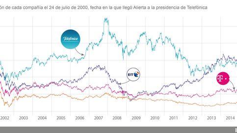 Telefónica se deja el 50% en bolsa en la era Alierta por la crisis de las telecos