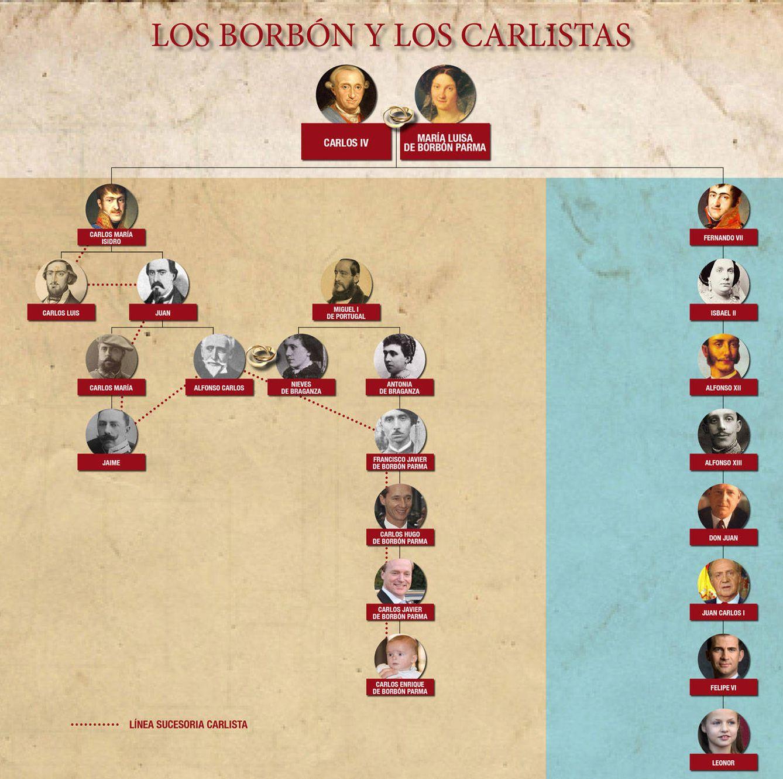 Foto: El árbol genealógico de los Borbón y los carlistas