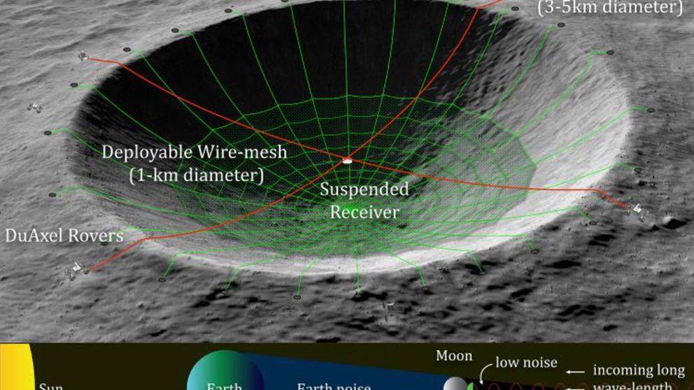 ¿Un telescopio en la cara oculta de la Luna? La NASA evalúa esta posibilidad
