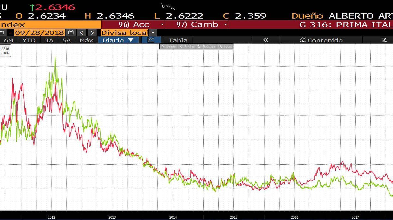 Evolución primas de riesgo de España e Italia