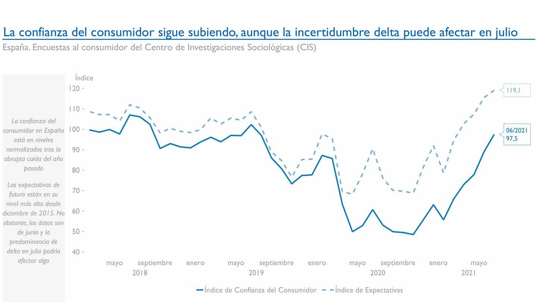 Fuente: Arcano Economic Research.