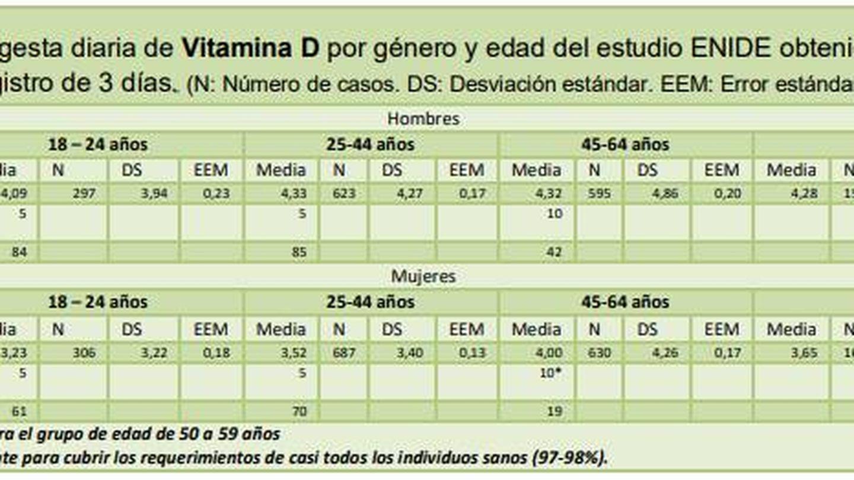 Datos del consumo de vitamina D. (Fuente: Informe ENIDE)