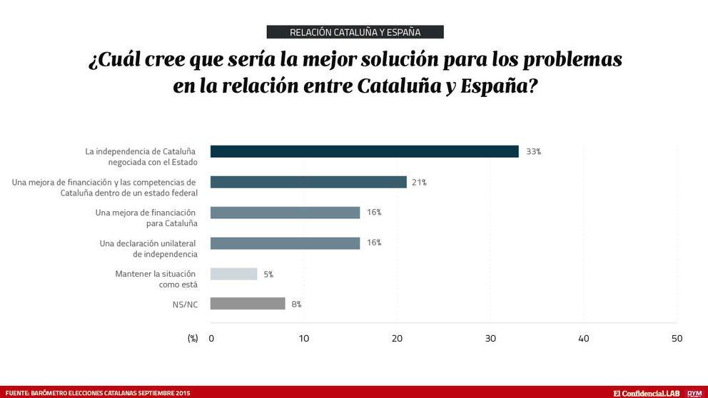Sólo un 16% de catalanes cree que una independencia unilateral es la solución