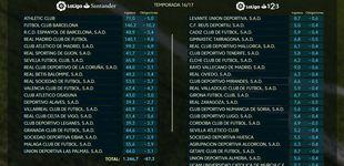 Post de Madrid y Barça compiten con la Premier en los derechos de TV, los demás no