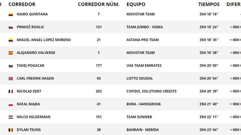 Así va la general de la Vuelta a España tras la etapa nueve