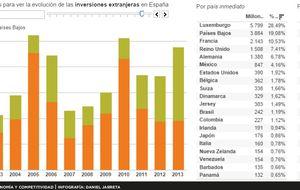 Holanda y Luxemburgo canalizan la mitad de las inversiones a España