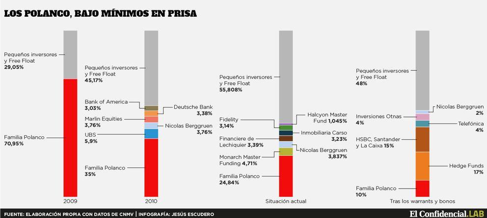 Foto: Los Polanco sólo retienen el 10% de Prisa tras la entrada de los bancos y fondos buitre
