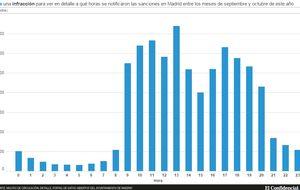 A qué horas se ponen las multas de tráfico en Madrid