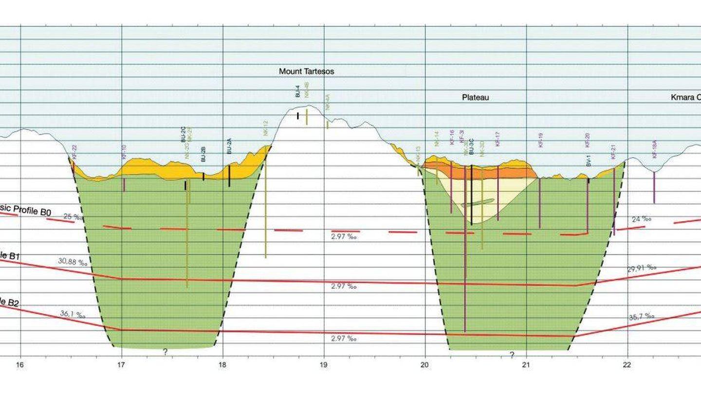 Plano de sección del estrecho de Gibraltar.