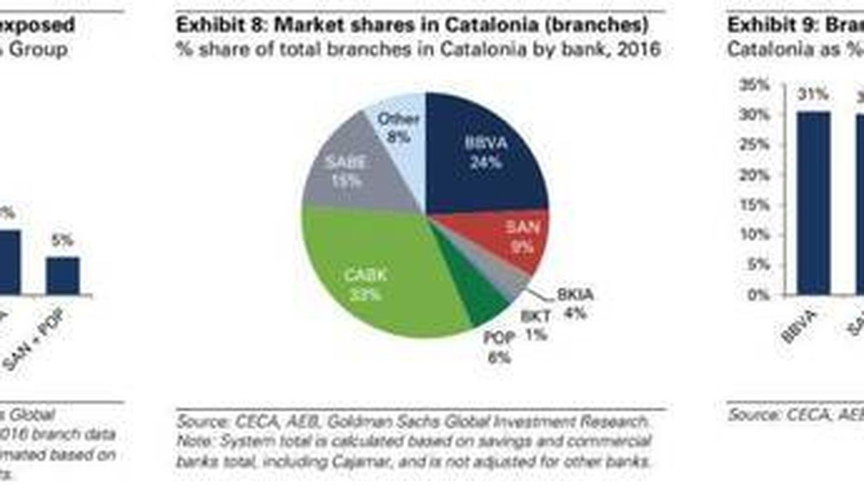 Riesgos de los bancos en Cataluña. (Goldman Sachs)