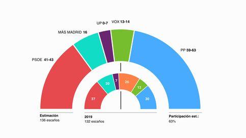 Ayuso arrasará el 4-M, aunque necesitará a Vox para gobernar Madrid